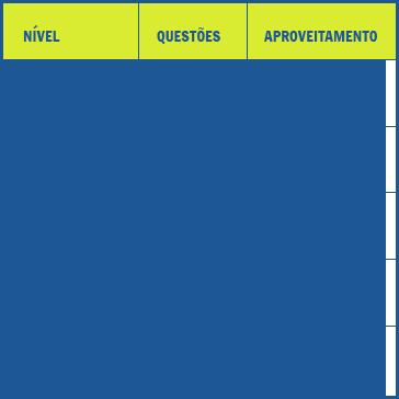 tabela de teste de ingles online